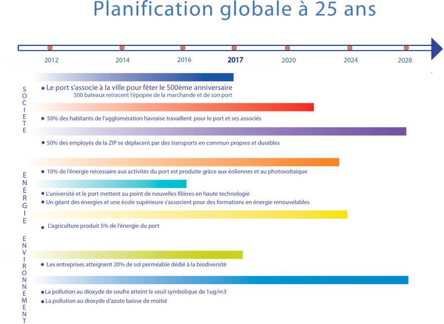 Le Port du Havre et sa ville s'associent pour le Développement Durable sur 25 ans