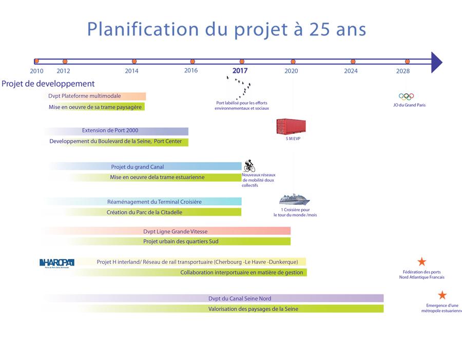 Intégration du Grand Port Maritime du Havre dans une réflexion sur 25 ans à l'échelle de la France