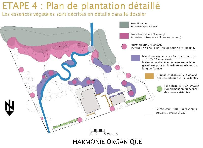 Etape 4 : plan de plantation détaillé