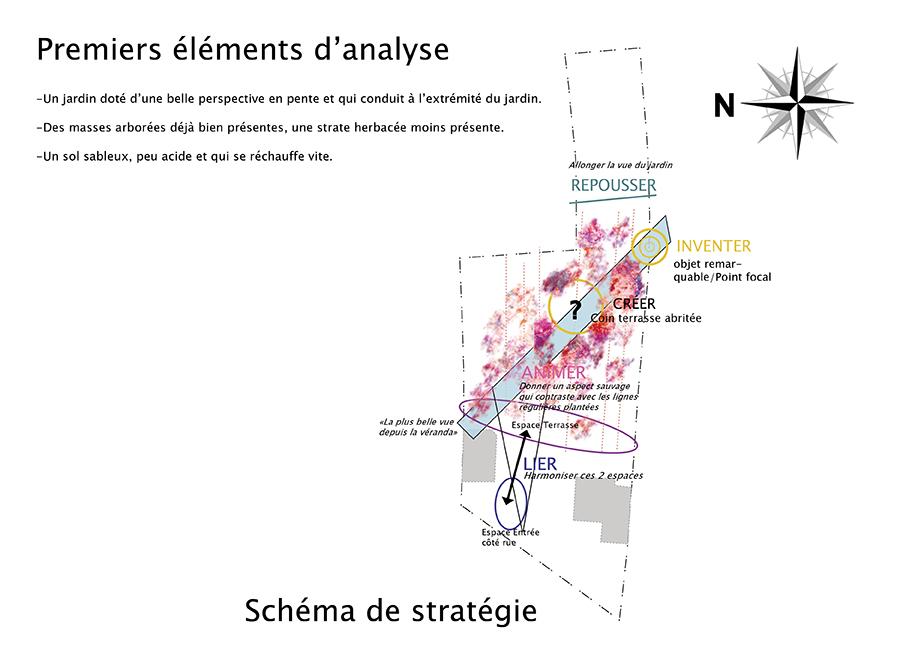 Analyse et schéma d'aménagement