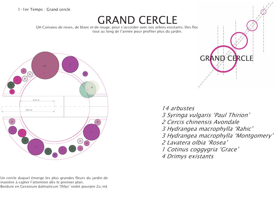 Planche de plantation d'un cercle