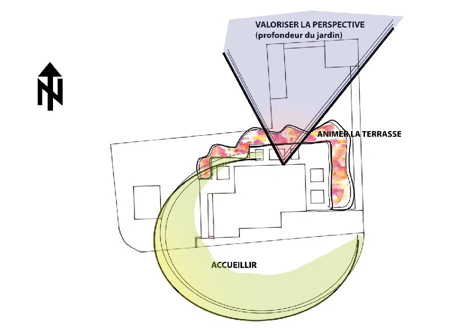 Stratégie d'aménagement des espaces du jardin